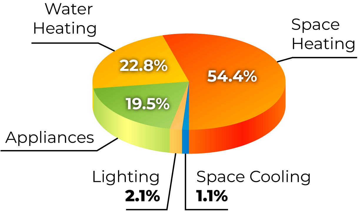 A pie chart of Energy Spent in 2018 by end use in Canadian homes.